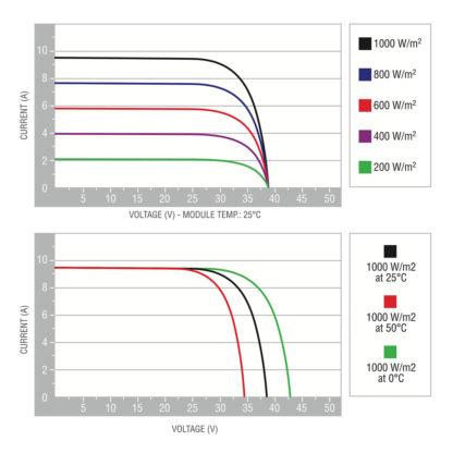 Piemar Polycrystalline B3 voltage characteristics